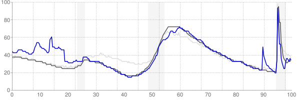 Panama City, Florida monthly unemployment rate chart